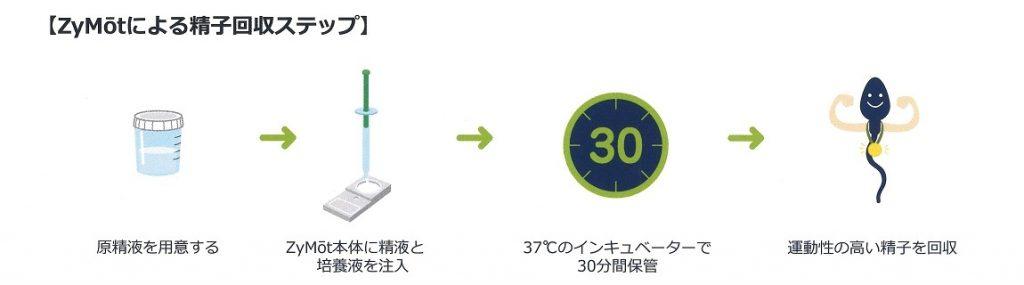ZyMotによる精子回収ステップ