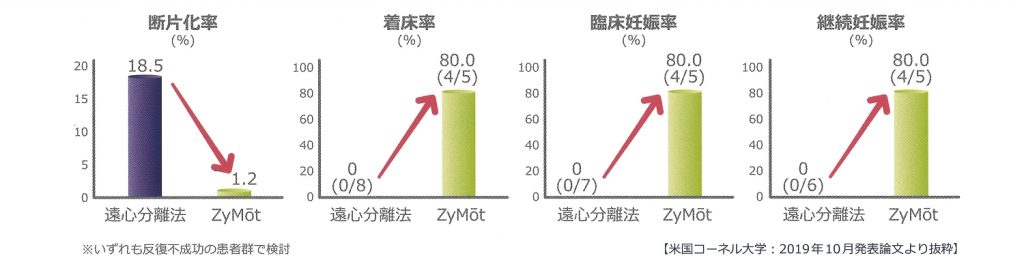 ZyMot論文図表